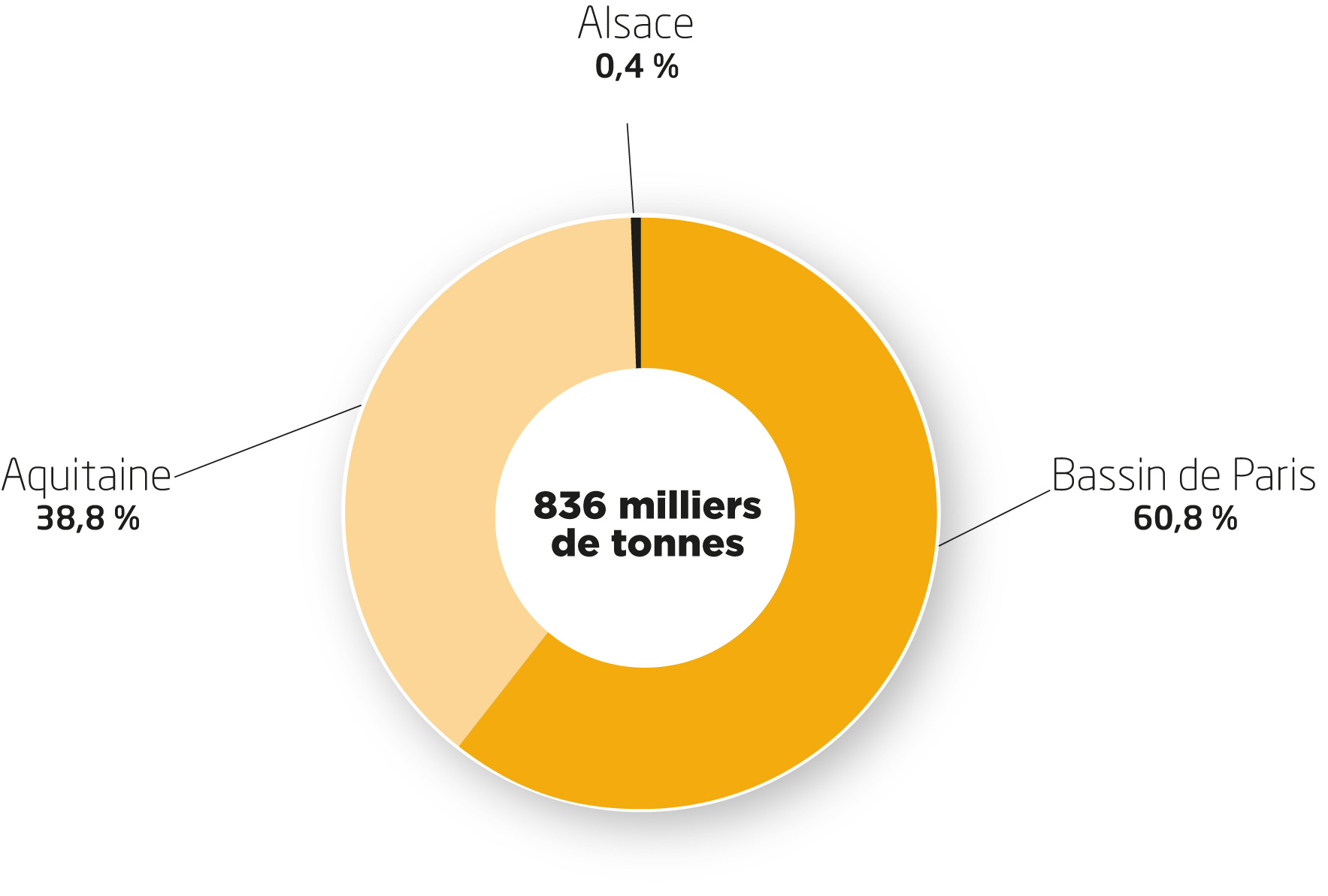 Répartition 2017 par bassin de production